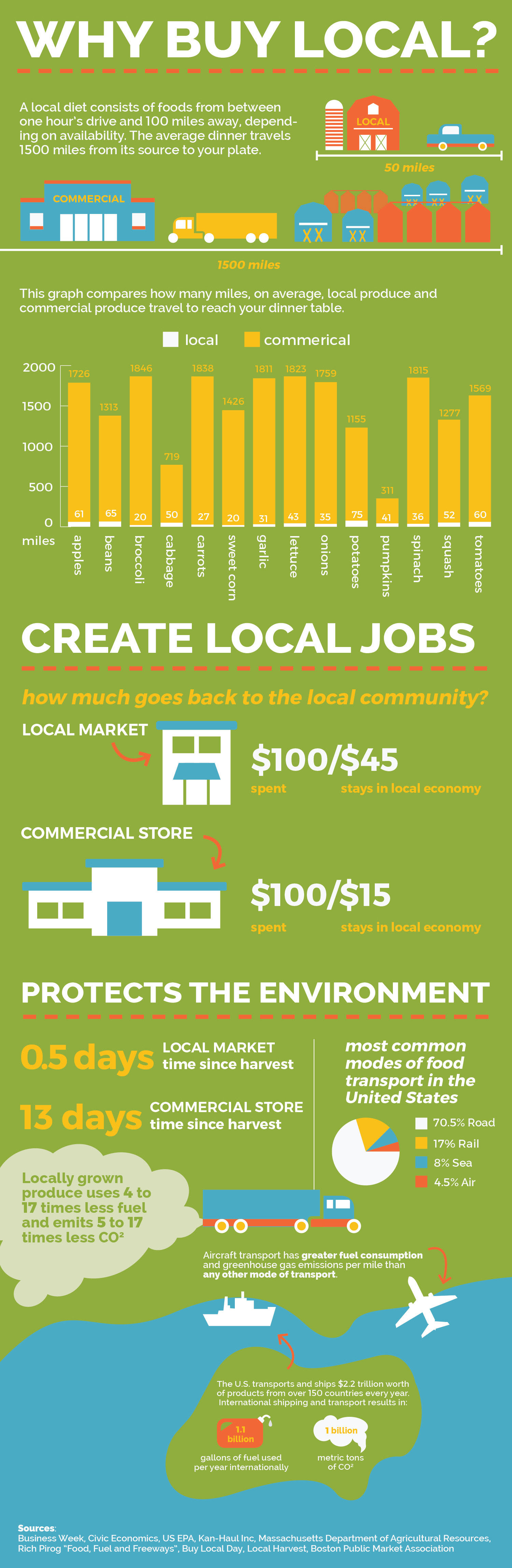 Why Buy Local